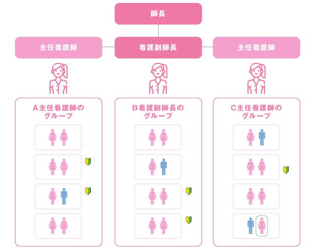 看護教育体制図